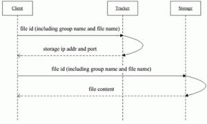图3  文件下载流程