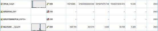 【大数据部落】用决策树神经网络预测ST的股票