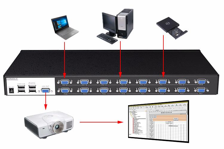 KVM切换器在会议室的应用方案
