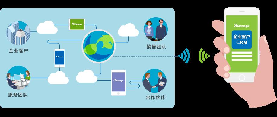 8Manage CRM客户关系管理系统