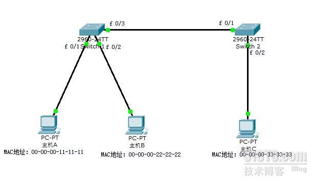 交换机和路由器的作用原理_交换机和路由器的区别