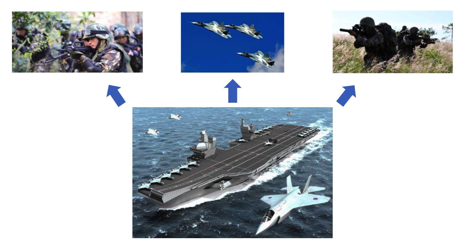 航母平台化作战体系