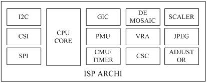 ISP 架构
