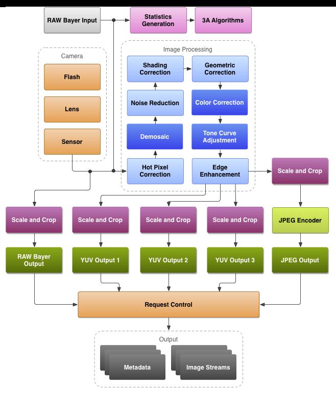 ISP 处理流程