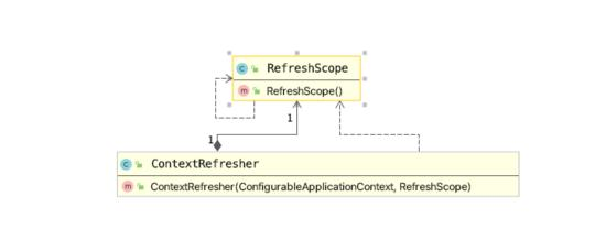Spring Cloud动态配置实现原理与源码分析