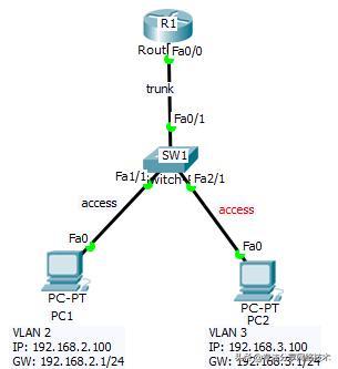 VLAN间互通的几种方式,现网项目中都会用到,一分钟了解下
