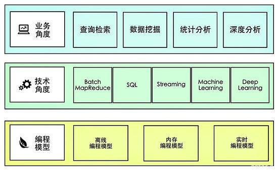 深度剖析大数据平台的数据处理