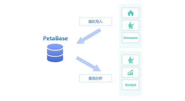 PetaBase-s实时大数据平台发布,6大特性拥抱大数据生态
