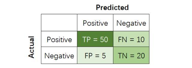 准确率、精准率、召回率、F1,我们真了解这些评价指标的意义吗?