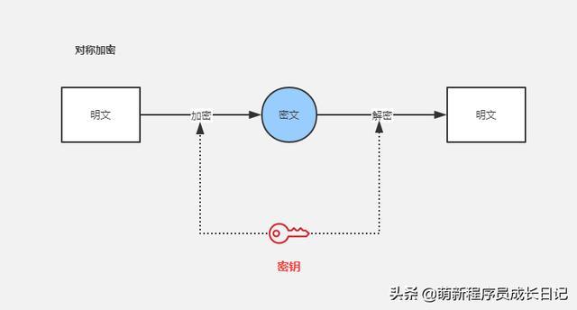如何保证APP与服务端通信安全?4个技巧给你的数据加把锁