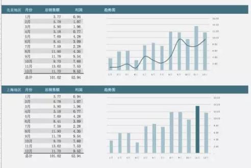 数据分析用这样的可视化报表,秒杀Excel,再也不怕被说low