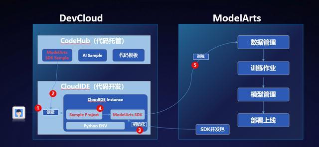 使用CloudIDE快速体验基于华为云ModelArts SDK的AI开发