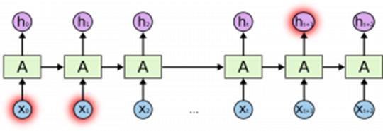 CNN vs RNN vs ANN——3种神经网络分析模型,你pick谁?