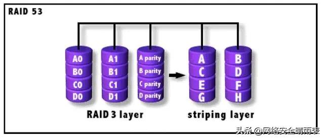 RAID原理分析总结