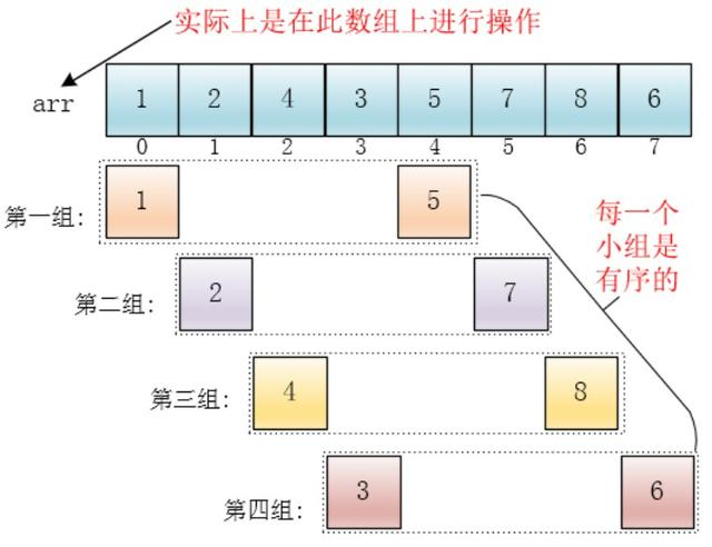 图解算法---希尔排序