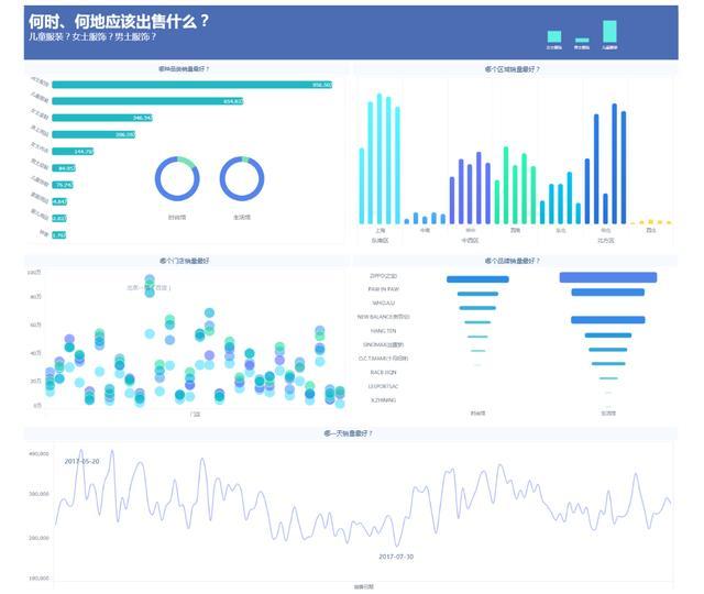 自动推荐图表、智能分析,这个新出的分析工具有点酷!