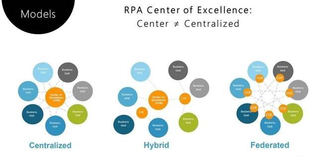 RPA卓越中心的三种组织结构、五大核心功能与十个职能角色插图(2)
