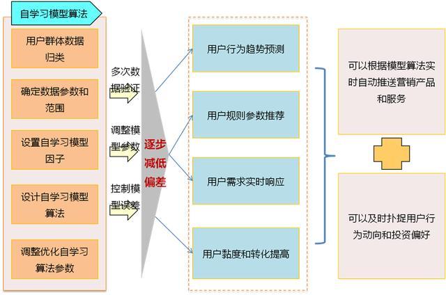 腾讯数据总监教学:仅用5步,即可从0-1构建大数据知识体系