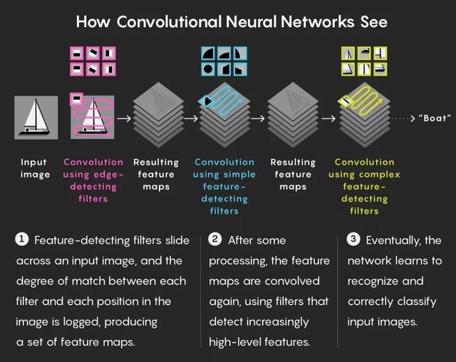 """""""几何深度学习""""受爱因斯坦启示:让AI摆脱平面看到更高的维度"""