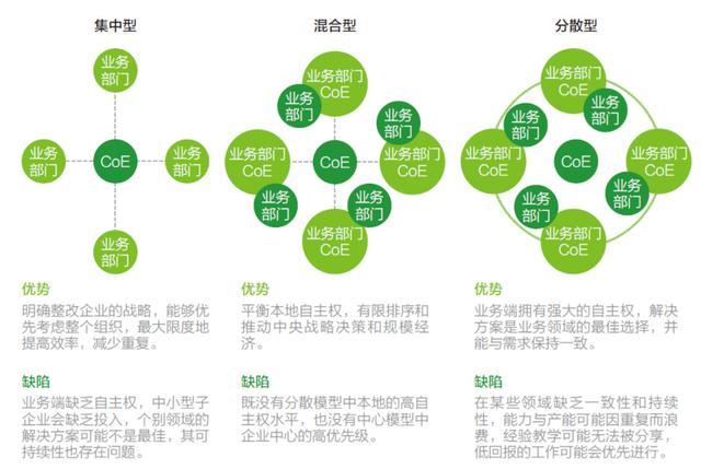 RPA卓越中心的三种组织结构、五大核心功能与十个职能角色插图(3)
