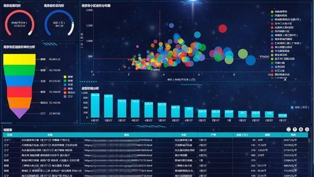 2020年领导最满意的可视化工具!分分钟做好数据报表,吊打python
