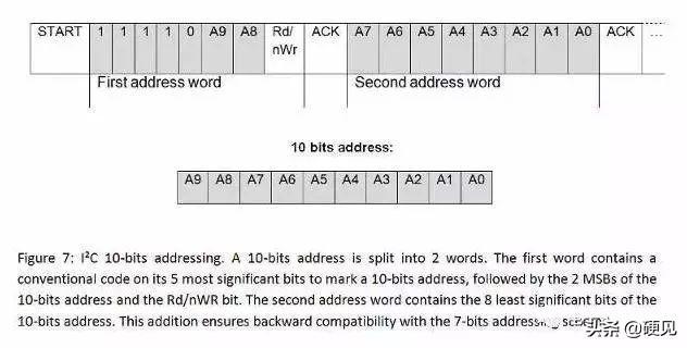 「硬见小百科」总线I2C和SPI