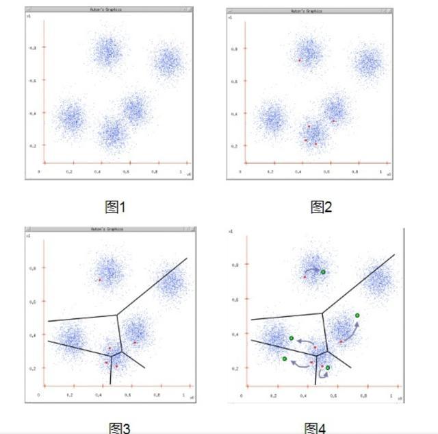 新手一看就秒懂的数据挖掘的10大算法