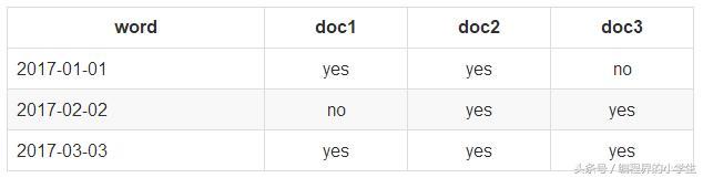Elasticsearch的filter的caching(缓存)机制详解