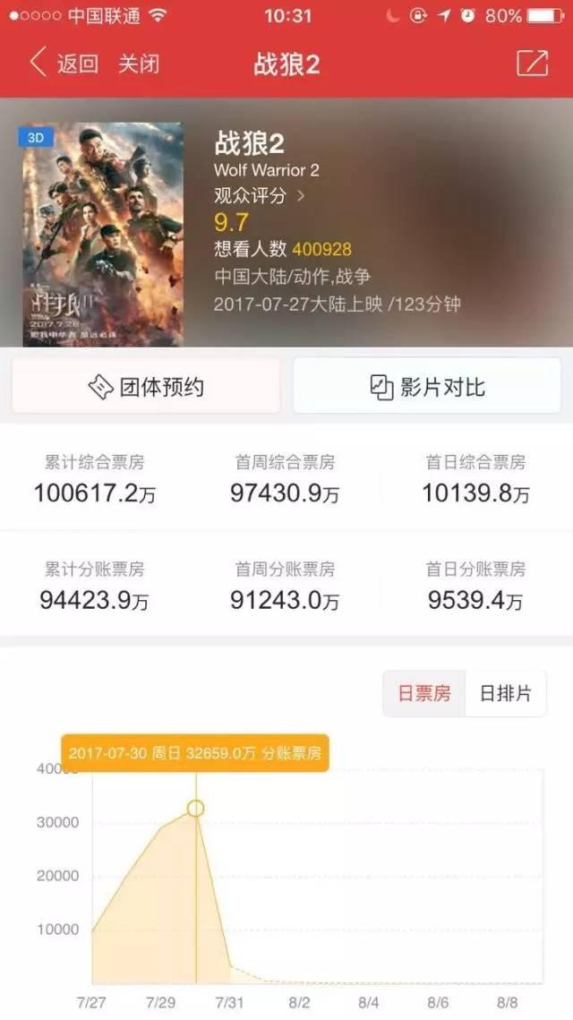 战狼5天票房10亿,吴京抵押房产贷款赚大了