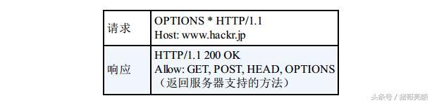 图解传说中的HTTP协议(三)