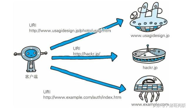 图解传说中的HTTP协议(二)