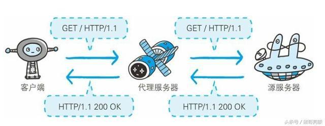 图解传说中的HTTP协议(六)