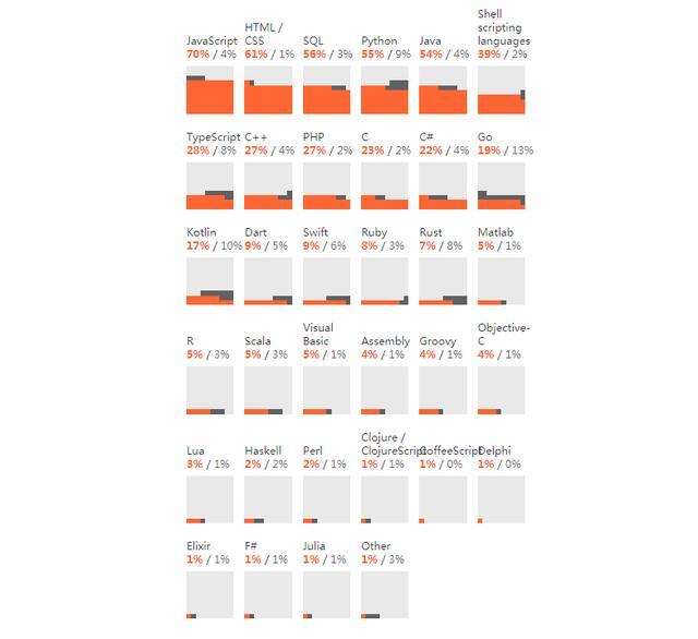 2020年开发者生态系统状况报告,JAVA最流行,JavaScript最常用m046757769的博客-2020 开发者生态系统报告