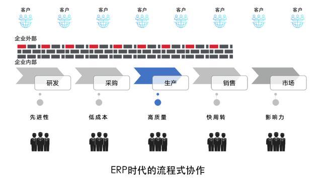 你知道数据中台,但你不知道它和ERP、数据仓库背后的关系