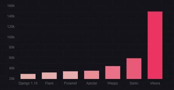 Python的5个顶级异步框架