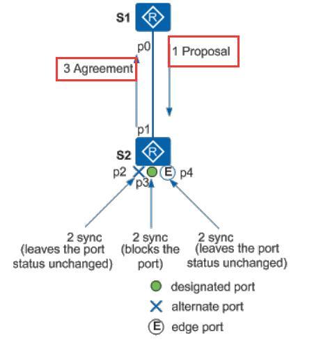 生成树RSTP,快速生成树协议,交换网络必用的破环协议,面试必备
