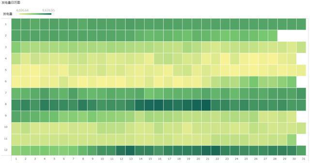 22个高阶布局+配色技巧,才能造就如此高颜值的数据可视化