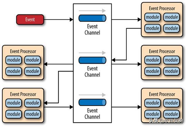 软件架构入门-分层架构、事件驱动、微服务架构和云原生架构