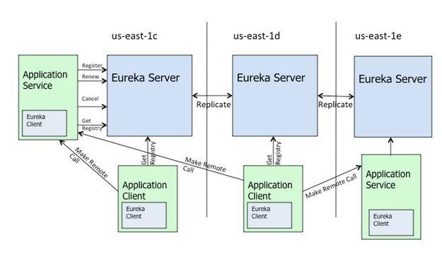 SpringCloud简介与5大常用组件