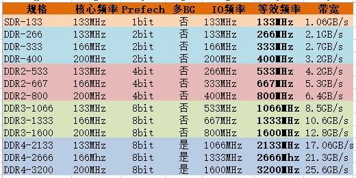 从DDR到DDR4,内存核心频率其实基本上就没太大的进步