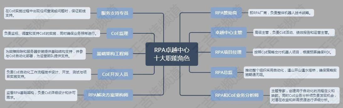RPA卓越中心的三种组织结构、五大核心功能与十个职能角色插图(6)