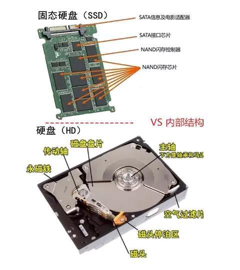 终极PK!固态硬盘SSD和机械硬盘HDD,谁更胜一筹