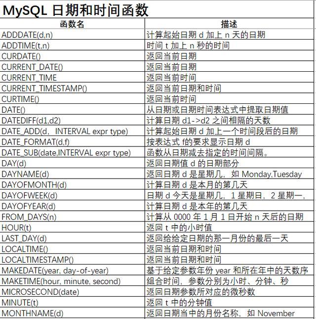 MySQL常用函数