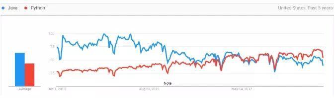 最强编程语言java和最受欢迎之python的巅峰对决