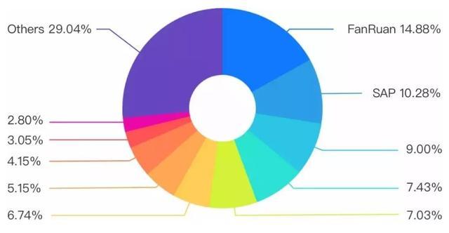 数据分析工具深度评测:Tableau与FineBI,哪个更好用?