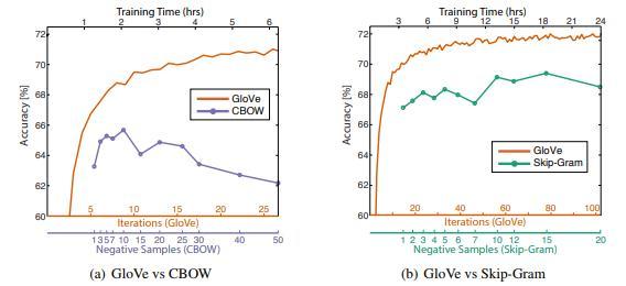 基于深度学习的文本数据特征提取方法之Glove和FastText