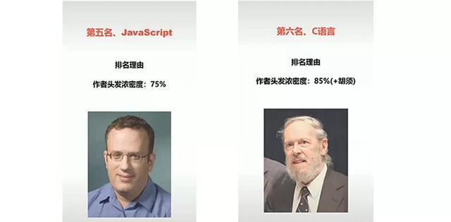 最难学的七大编程语言,VB 第一,Python垫底,看你学的排第几