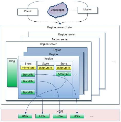Hadoop的组成主要分为哪三个部分,主要有什么影响?