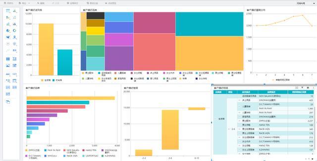 如何快速搭建客户管理数据分析平台?