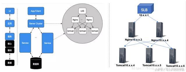 架构设计——架构知识体系